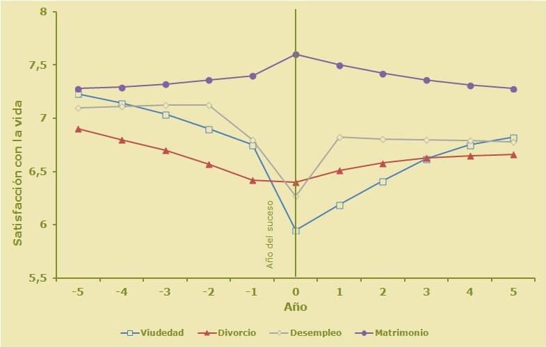 Cambios en la satisfacción con la vida en los años anteriores y posteriores a vivir diferentes sucesos positivos y negativos (Diener et al., 2006). Psicología con Alfonso.