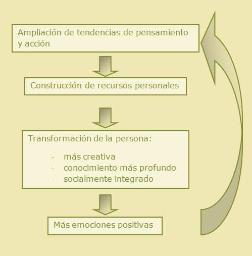 Funcionamiento de las emociones positivas